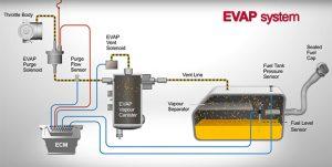 EVAP Evaporative Emission Control System Diagram