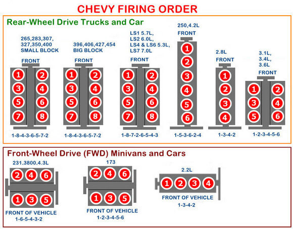 Chevy Firing Order