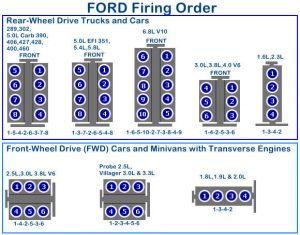Ford Firing Order