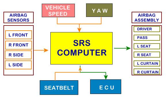 Airbag Sensor Works B1943 OBD-II Code