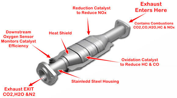 Catalytic Converter Operation